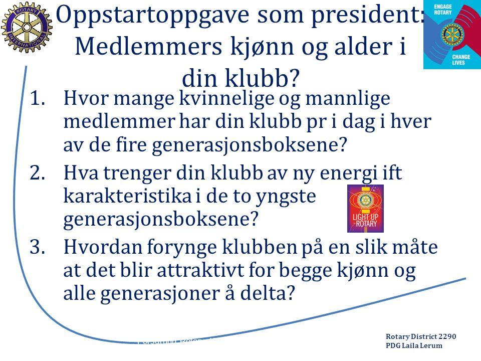 Rotary District 2290 PDG Laila Lerum Oppstartoppgave som president: Medlemmers kjønn og alder i din klubb? 1.Hvor mange kvinnelige og mannlige medlemm