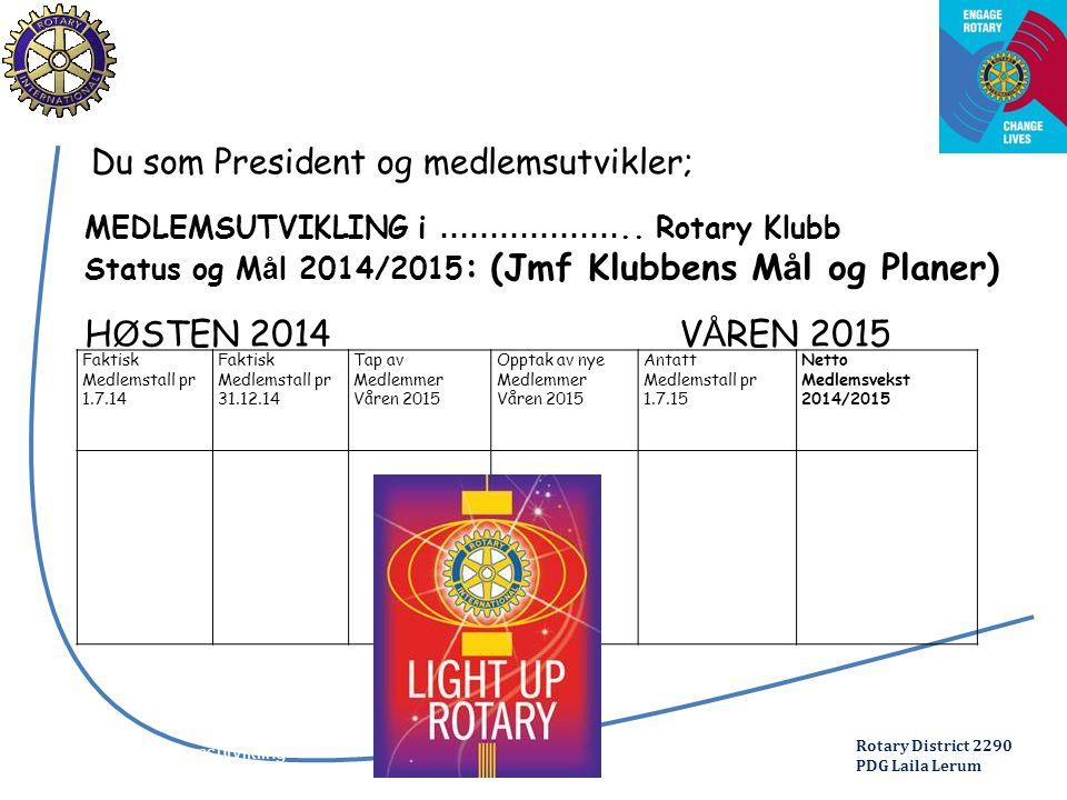 Rotary District 2290 PDG Laila Lerum Seminar medlemsutvikling 2012 Du som President og medlemsutvikler; Faktisk Medlemstall pr 1.7.14 Faktisk Medlemstall pr 31.12.14 Tap av Medlemmer Våren 2015 Opptak av nye Medlemmer Våren 2015 Antatt Medlemstall pr 1.7.15 Netto Medlemsvekst 2014/2015 MEDLEMSUTVIKLING i ………………..