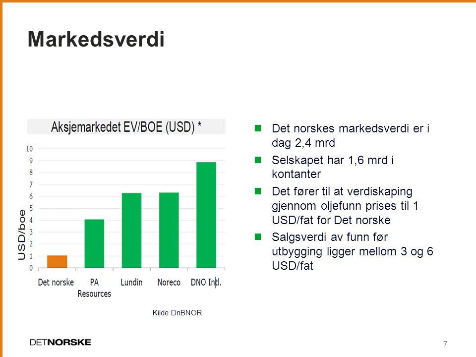 Markedsverdi Det norskes markedsverdi er i dag 2,4 mrd Selskapet har 1,6 mrd i kontanter Det fører til at verdiskaping gjennom oljefunn prises til 1 USD/fat for Det norske Salgsverdi av funn før utbygging ligger mellom 3 og 6 USD/fat 7 Kilde DnBNOR
