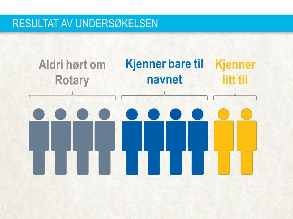 PRESIDENTSAMLING FEVIK 10.01.2014 | 11 RESULTAT AV UNDERSØKELSEN Aldri hørt om Rotary Kjenner bare til navnet Kjenner litt til