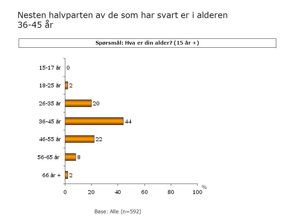 Spørsmål: Hva er din alder? (15 år +) Base: Alle (n=592) Nesten halvparten av de som har svart er i alderen 36-45 år %