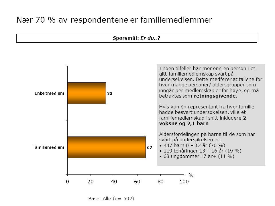 Spørsmål: Er du..? Base: Alle (n= 592) Nær 70 % av respondentene er familiemedlemmer % I noen tilfeller har mer enn én person i et gitt familiemedlems