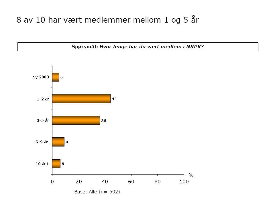Spørsmål: Hvor lenge har du vært medlem i NRPK? Base: Alle (n= 592) 8 av 10 har vært medlemmer mellom 1 og 5 år %
