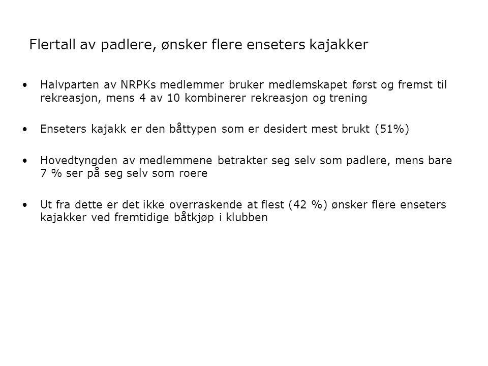 Flertall av padlere, ønsker flere enseters kajakker Halvparten av NRPKs medlemmer bruker medlemskapet først og fremst til rekreasjon, mens 4 av 10 kom