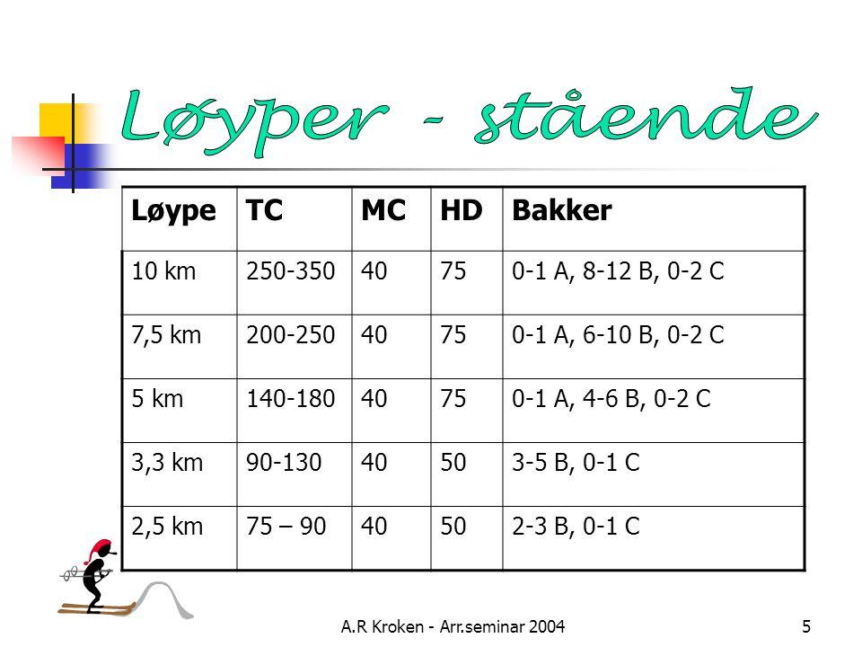 A.R Kroken - Arr.seminar 20045 LøypeTCMCHDBakker 10 km250-35040750-1 A, 8-12 B, 0-2 C 7,5 km200-25040750-1 A, 6-10 B, 0-2 C 5 km140-18040750-1 A, 4-6 B, 0-2 C 3,3 km90-13040503-5 B, 0-1 C 2,5 km75 – 9040502-3 B, 0-1 C