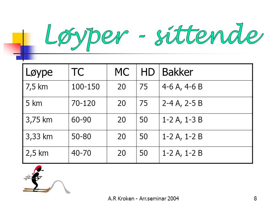 A.R Kroken - Arr.seminar 20048 LøypeTCMCHDBakker 7,5 km100-15020754-6 A, 4-6 B 5 km70-12020752-4 A, 2-5 B 3,75 km60-9020501-2 A, 1-3 B 3,33 km50-8020501-2 A, 1-2 B 2,5 km40-7020501-2 A, 1-2 B
