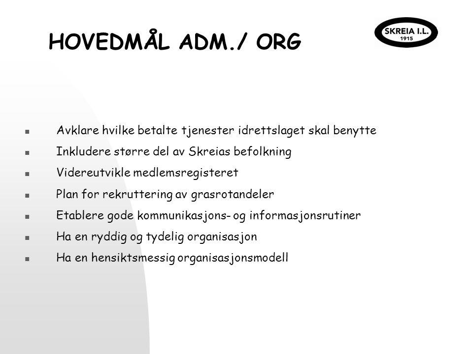 HOVEDMÅL ADM./ ORG Avklare hvilke betalte tjenester idrettslaget skal benytte Inkludere større del av Skreias befolkning Videreutvikle medlemsregister