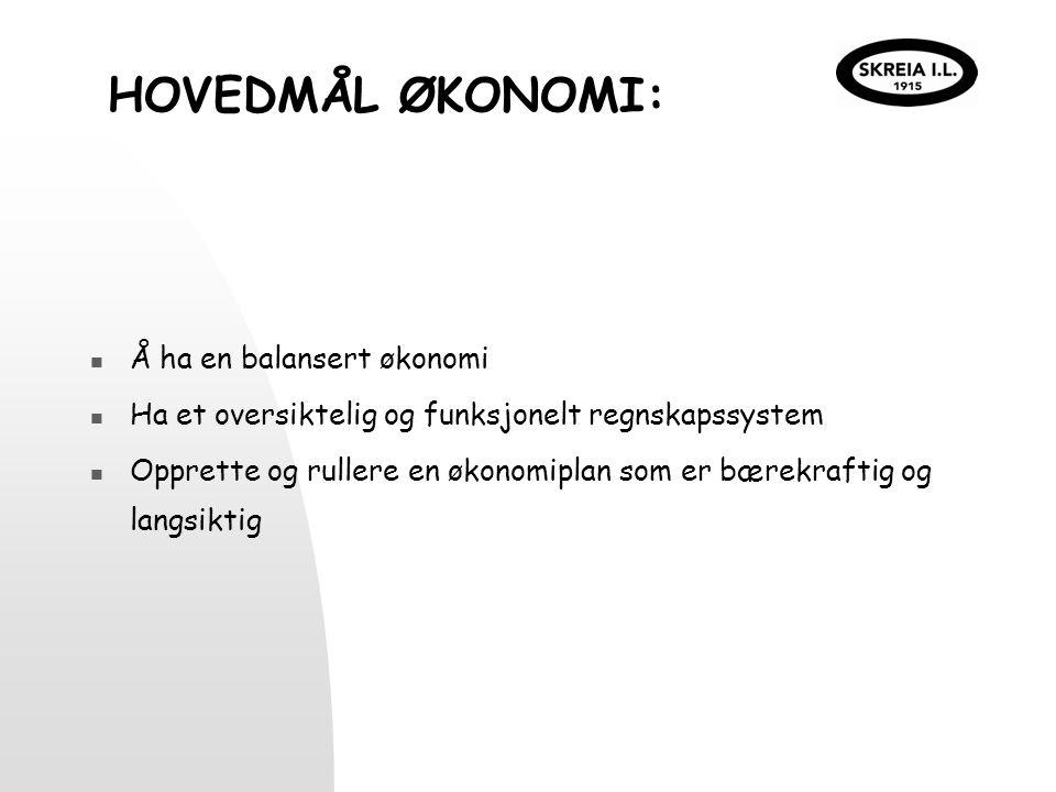 HANDLINGSPLAN ØKONOMI HVAHVORDANHVEMNÅR ØkonomiutvalgUtnevne økonomiansvarlig fra hver gruppe Kasserer/ gruppeled er 1.