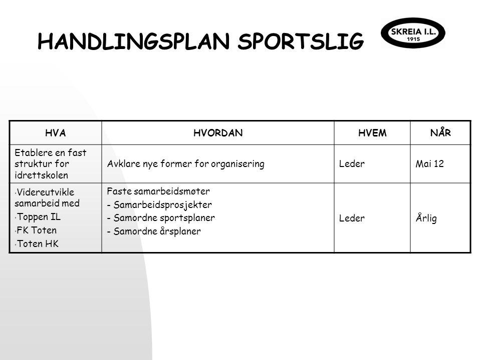 HANDLINGSPLAN SPORTSLIG HVAHVORDANHVEMNÅR Etablere en fast struktur for idrettskolen Avklare nye former for organiseringLederMai 12 Videreutvikle sama