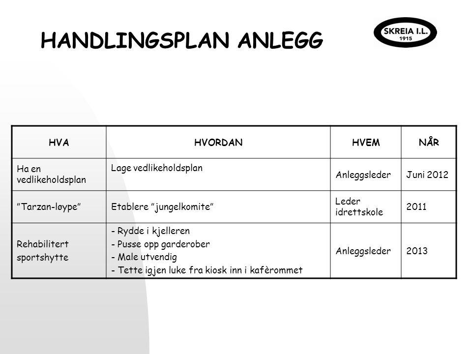 HOVEDMÅL UTDANNING Arrangere førstehjelpskurs årlig Etablere kursplan som rulleres årlig Kompetanseutviklingsplan for tillitsvalgte, dommere, trenere og medlemmer på plass i løpet av 2012