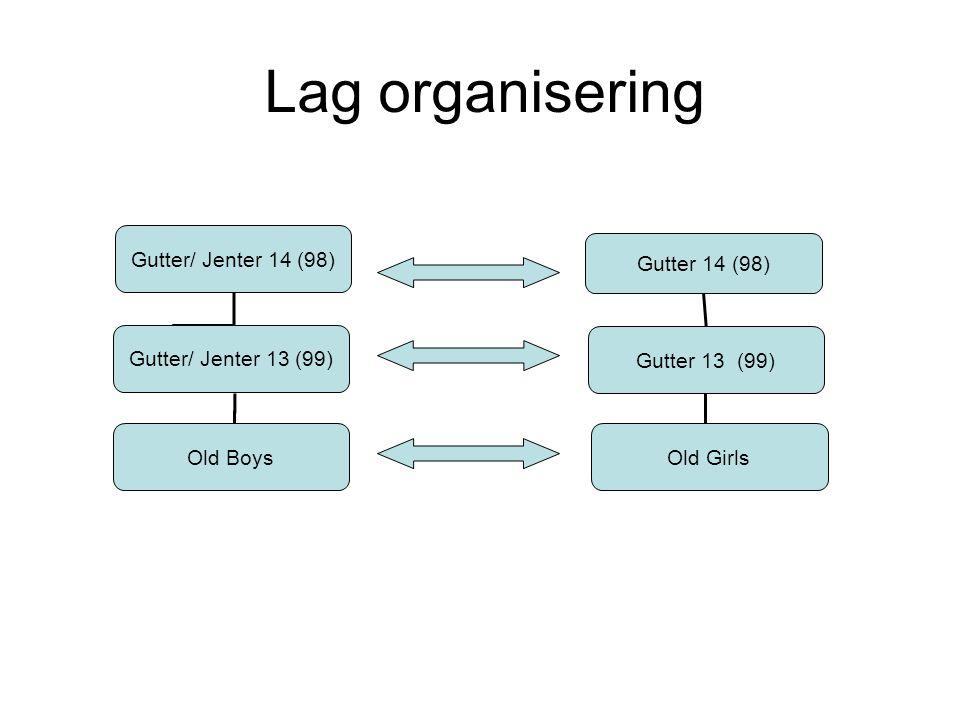 Lag organisering Gutter/ Jenter 14 (98) Gutter 14 (98) Gutter 13 (99) Gutter/ Jenter 13 (99) Old BoysOld Girls