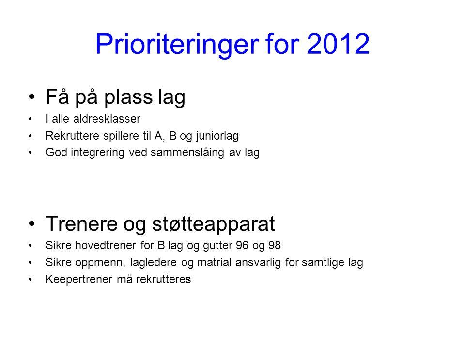 Prioriteringer for 2012 Sportsplan Sportlig utvalg må organiseres.
