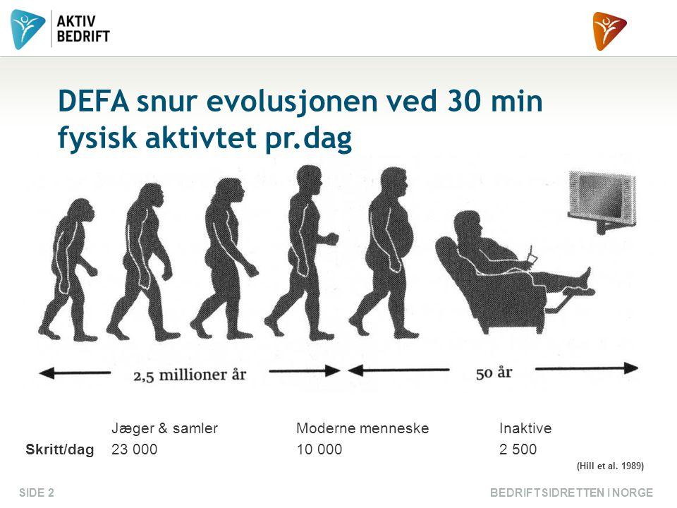 BEDRIFTSIDRETTEN I NORGESIDE 2 DEFA snur evolusjonen ved 30 min fysisk aktivtet pr.dag Jæger & samlerModerne menneskeInaktive Skritt/dag23 00010 0002