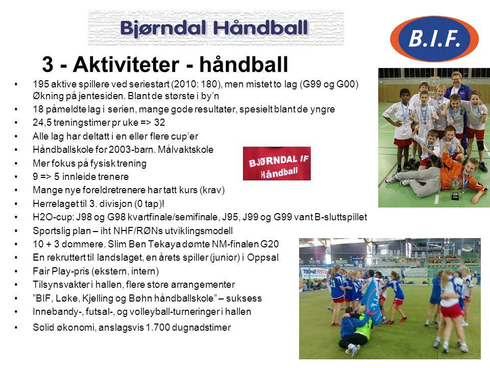 11 3 - Aktiviteter - håndball 195 aktive spillere ved seriestart (2010: 180), men mistet to lag (G99 og G00) Økning på jentesiden. Blant de største i