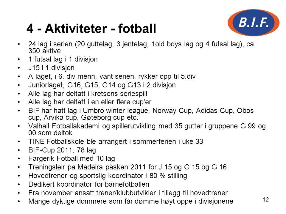 12 4 - Aktiviteter - fotball 24 lag i serien (20 guttelag, 3 jentelag, 1old boys lag og 4 futsal lag), ca 350 aktive 1 futsal lag i 1 divisjon J15 i 1