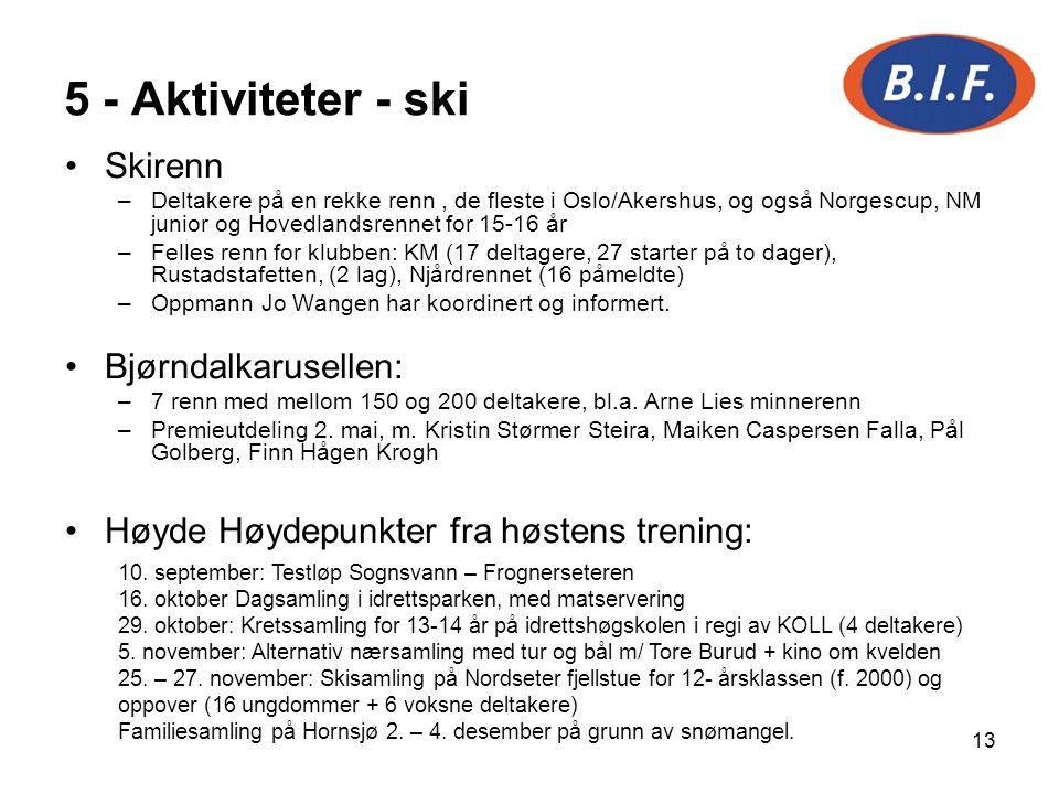 13 5 - Aktiviteter - ski Skirenn –Deltakere på en rekke renn, de fleste i Oslo/Akershus, og også Norgescup, NM junior og Hovedlandsrennet for 15-16 år