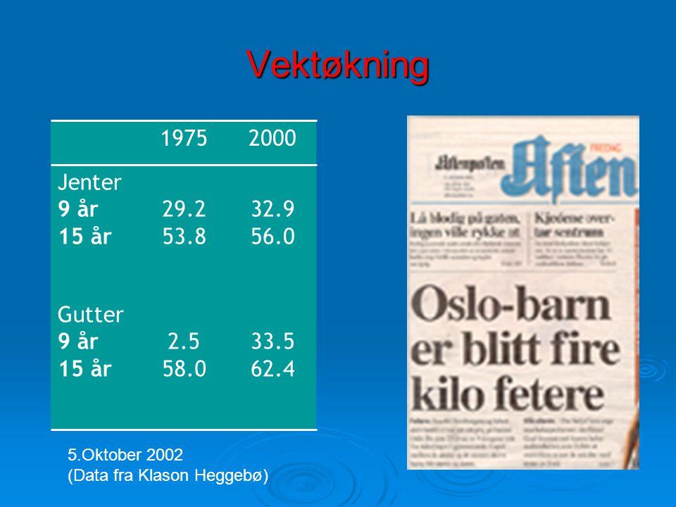 Vektøkning 33.5 62.4 2.5 58.0 Gutter 9 år 15 år 32.9 56.0 29.2 53.8 Jenter 9 år 15 år 20001975 5.Oktober 2002 (Data fra Klason Heggebø)