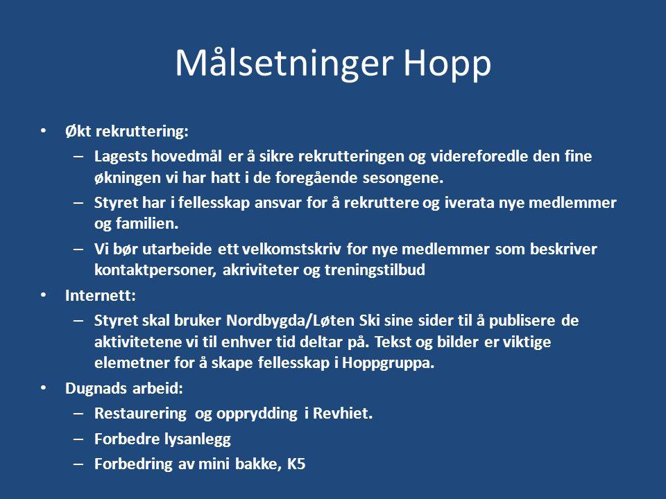 Målsetninger Hopp Økt rekruttering: – Lagests hovedmål er å sikre rekrutteringen og videreforedle den fine økningen vi har hatt i de foregående sesongene.