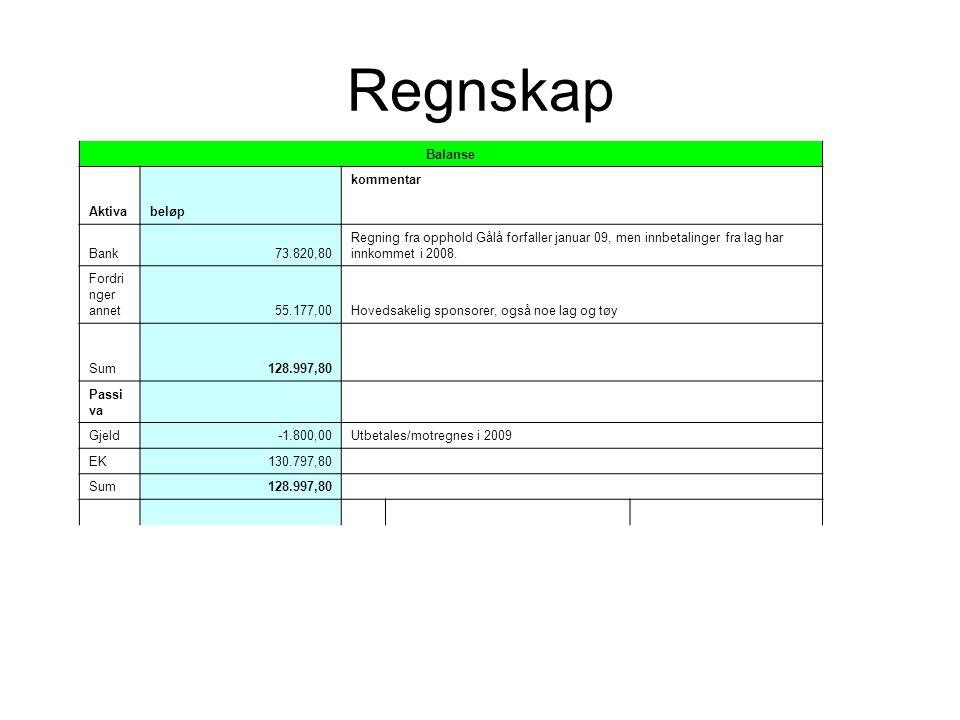 Regnskap Balanse Aktivabeløp kommentar Bank73.820,80 Regning fra opphold Gålå forfaller januar 09, men innbetalinger fra lag har innkommet i 2008.