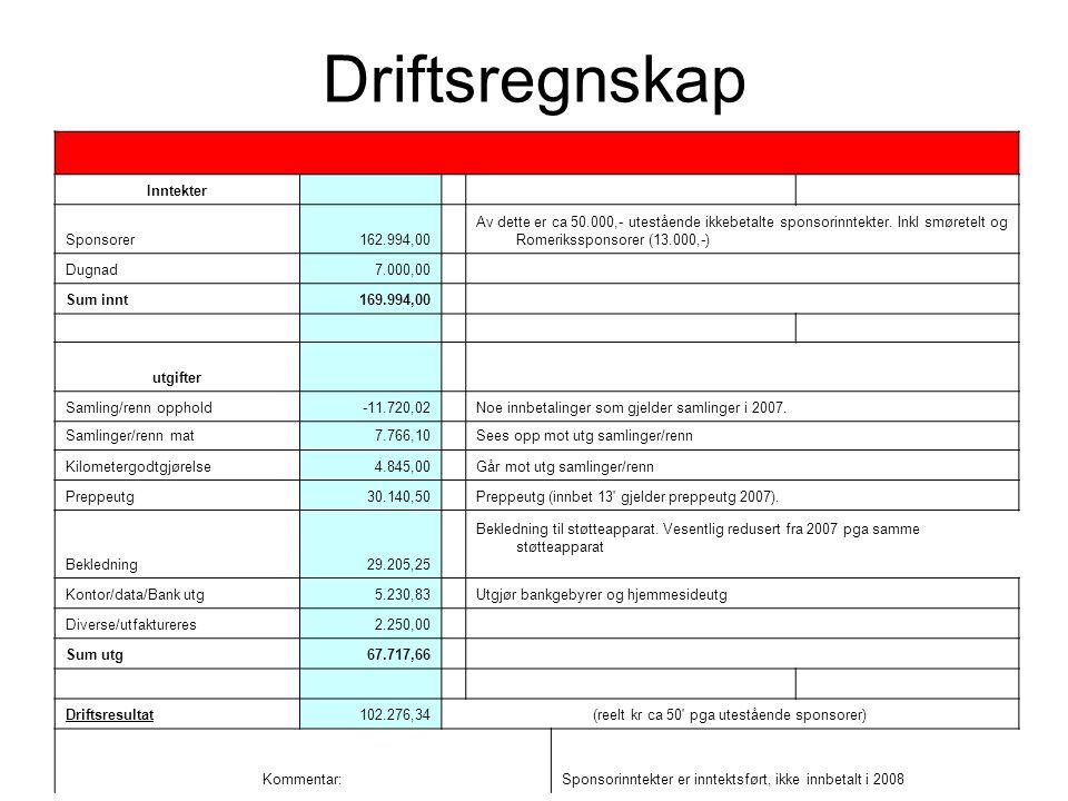 Driftsregnskap Inntekter Sponsorer162.994,00 Av dette er ca 50.000,- utestående ikkebetalte sponsorinntekter.