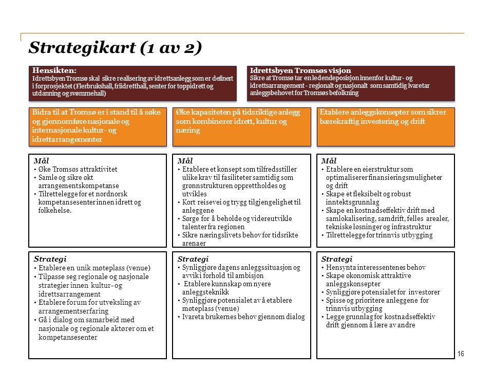 Strategikart (1 av 2) 16 Strategi Hensynta interessentenes behov Skape økonomisk attraktive anleggskonsepter Synliggjøre potensialet for investorer Sp