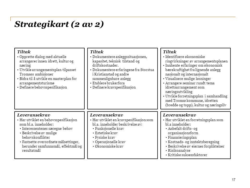 Strategikart (2 av 2) 17 Leveransekrav Har utviklet en forretningsplan som bl.a inneholder: Anbefalt drifts- og organisasjonsform Finansieringsplan Ko