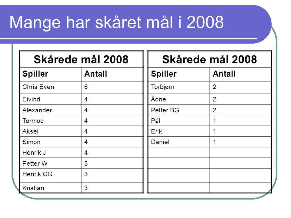 Mange har skåret mål i 2008 Skårede mål 2008 SpillerAntall Chris Even6 Eivind4 Alexander4 Tormod4 Aksel4 Simon4 Henrik J4 Petter W3 Henrik GG3 Kristian3 Skårede mål 2008 SpillerAntall Torbjørn2 Ådne2 Petter BG2 Pål1 Erik1 Daniel1
