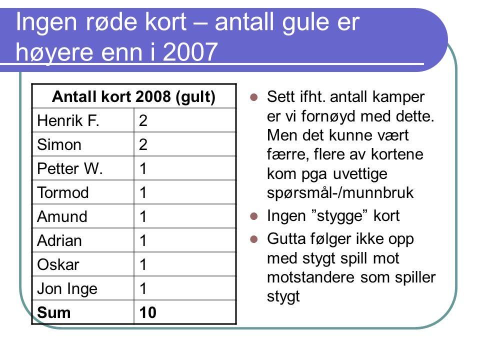 Ingen røde kort – antall gule er høyere enn i 2007 Antall kort 2008 (gult) Henrik F.2 Simon2 Petter W.1 Tormod1 Amund1 Adrian1 Oskar1 Jon Inge1 Sum10 Sett ifht.