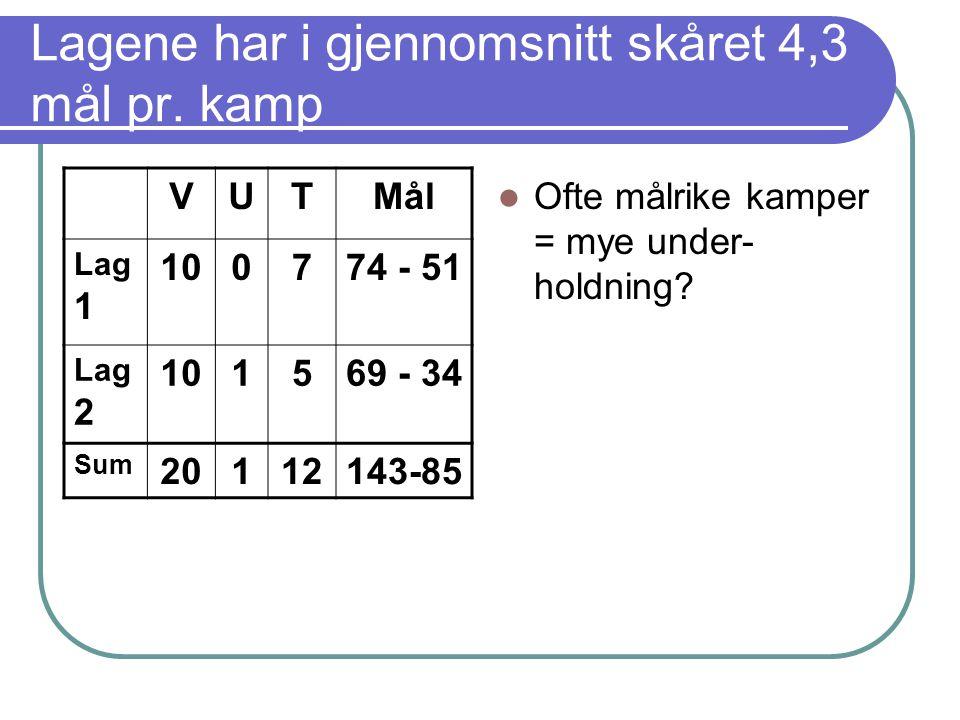 Årets dommer De nominerte er:  Petter W  Tormod  Amund  Simon  Henrik F  Eivind  Jan S.