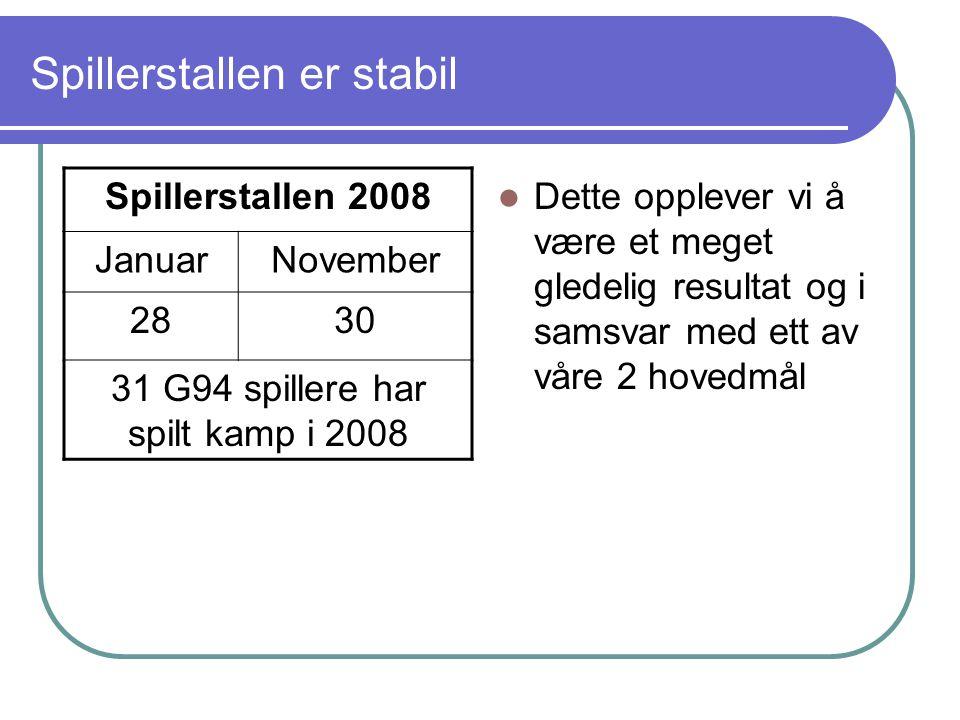 Økonomi Beholdning pr.12 nov = 28 200,- Anslag kost: Bruk av kunstgressbane.