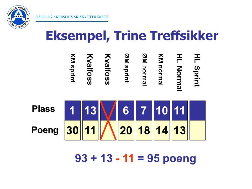 Eksempel, Trine Treffsikker 1 30 Plass Poeng 3 26 6 20 7 18 9 15 10 14 11 13 11 KM sprintØM sprintØM normal Kvalfoss KM normal HL NormalHL Sprint 93 + 13 - 11 = 95 poeng