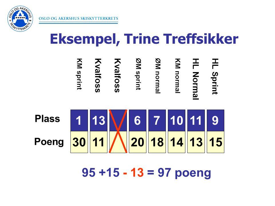 Eksempel, Trine Treffsikker 1 30 Plass Poeng 3 26 6 20 7 18 9 15 10 14 11 13 11 KM sprintØM sprintØM normal Kvalfoss KM normal HL NormalHL Sprint 95 +15 - 13 = 97 poeng