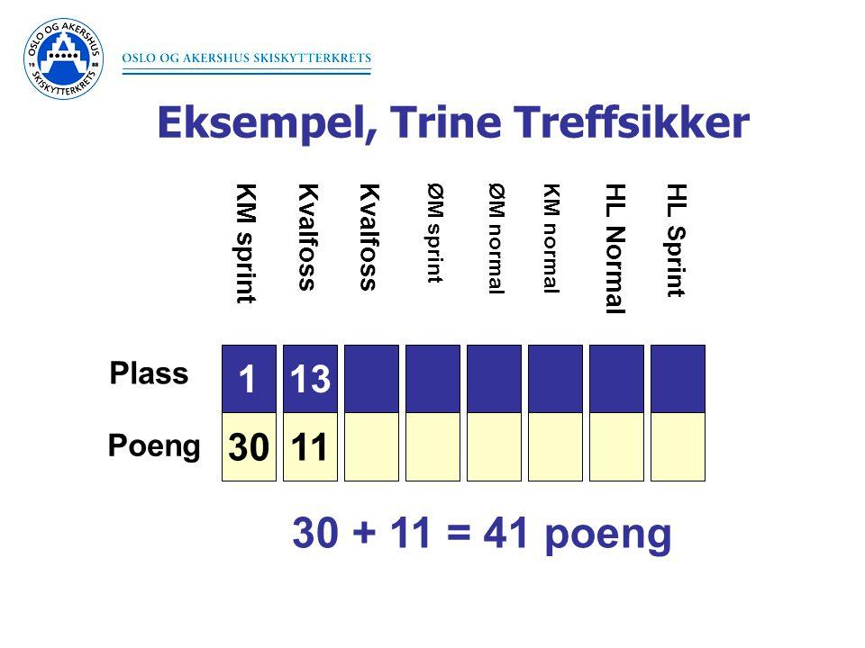 Eksempel, Trine Treffsikker 1 30 Plass Poeng 3 26 6 20 7 18 9 15 10 14 11 13 11 KM sprint ØM sprintØM normal Kvalfoss KM normal HL NormalHL Sprint 30 + 11 = 41 poeng