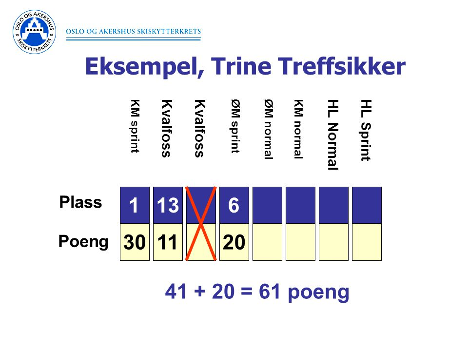 Eksempel, Trine Treffsikker 1 30 Plass Poeng 3 26 6 20 7 18 9 15 10 14 11 13 11 KM sprintØM sprintØM normal Kvalfoss KM normal HL NormalHL Sprint 41 + 20 = 61 poeng