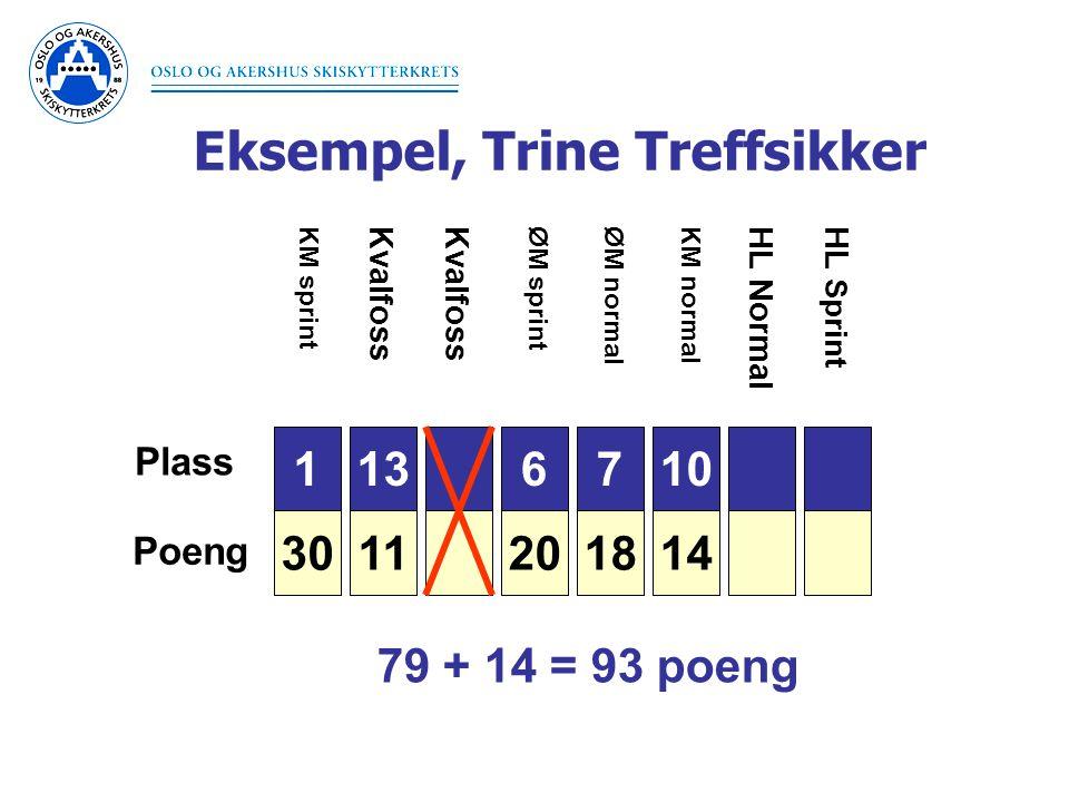 Eksempel, Trine Treffsikker 1 30 Plass Poeng 3 26 6 20 7 18 9 15 10 14 11 13 11 KM sprintØM sprintØM normal Kvalfoss KM normal HL NormalHL Sprint 79 + 14 = 93 poeng