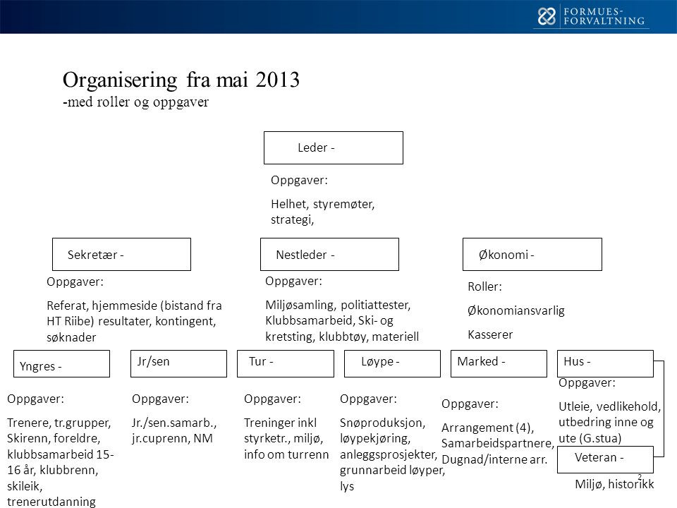 2 Organisering fra mai 2013 -med roller og oppgaver Leder - Nestleder -Sekretær -Økonomi - Jr/senTur -Løype - Yngres - Veteran - Hus -Marked - Oppgaver: Helhet, styremøter, strategi, Oppgaver: Referat, hjemmeside (bistand fra HT Riibe) resultater, kontingent, søknader Oppgaver: Miljøsamling, politiattester, Klubbsamarbeid, Ski- og kretsting, klubbtøy, materiell Roller: Økonomiansvarlig Kasserer Oppgaver: Trenere, tr.grupper, Skirenn, foreldre, klubbsamarbeid 15- 16 år, klubbrenn, skileik, trenerutdanning Oppgaver: Jr./sen.samarb., jr.cuprenn, NM Oppgaver: Treninger inkl styrketr., miljø, info om turrenn Oppgaver: Snøproduksjon, løypekjøring, anleggsprosjekter, grunnarbeid løyper, lys Oppgaver: Arrangement (4), Samarbeidspartnere, Dugnad/interne arr.