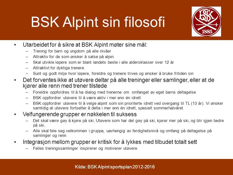 BSK Alpint sin filosofi Utarbeidet for å sikre at BSK Alpint møter sine mål: –Trening for barn og ungdom på alle nivåer –Attraktiv for de som ønsker å