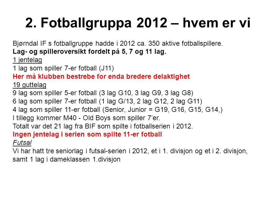 2. Fotballgruppa 2012 – hvem er vi Bjørndal IF s fotballgruppe hadde i 2012 ca. 350 aktive fotballspillere. Lag- og spilleroversikt fordelt på 5, 7 og