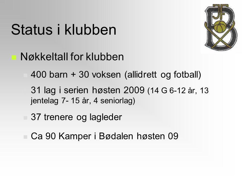 Status i klubben Nøkkeltall for klubben 400 barn + 30 voksen (allidrett og fotball)  31 lag i serien høsten 2009 (14 G 6-12 år, 13 jentelag 7- 15 år,