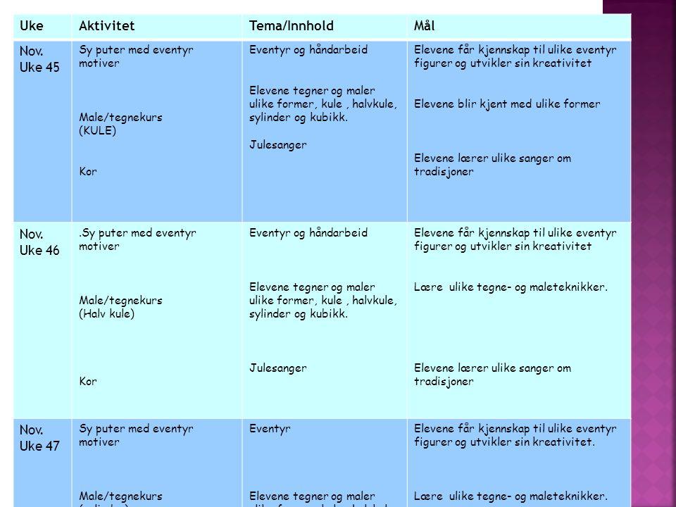 UkeAktivitetTema/InnholdMål Nov. Uke 45 Sy puter med eventyr motiver Male/tegnekurs (KULE) Kor Eventyr og håndarbeid Elevene tegner og maler ulike for