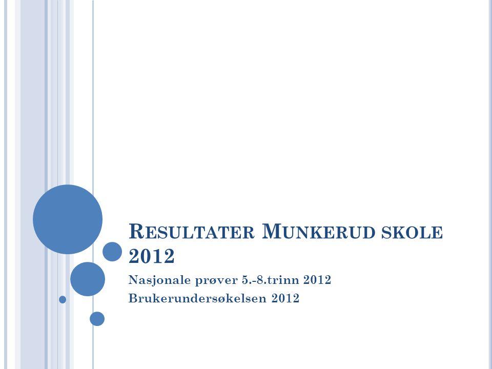 R ESULTATER M UNKERUD SKOLE 2012 Nasjonale prøver 5.-8.trinn 2012 Brukerundersøkelsen 2012