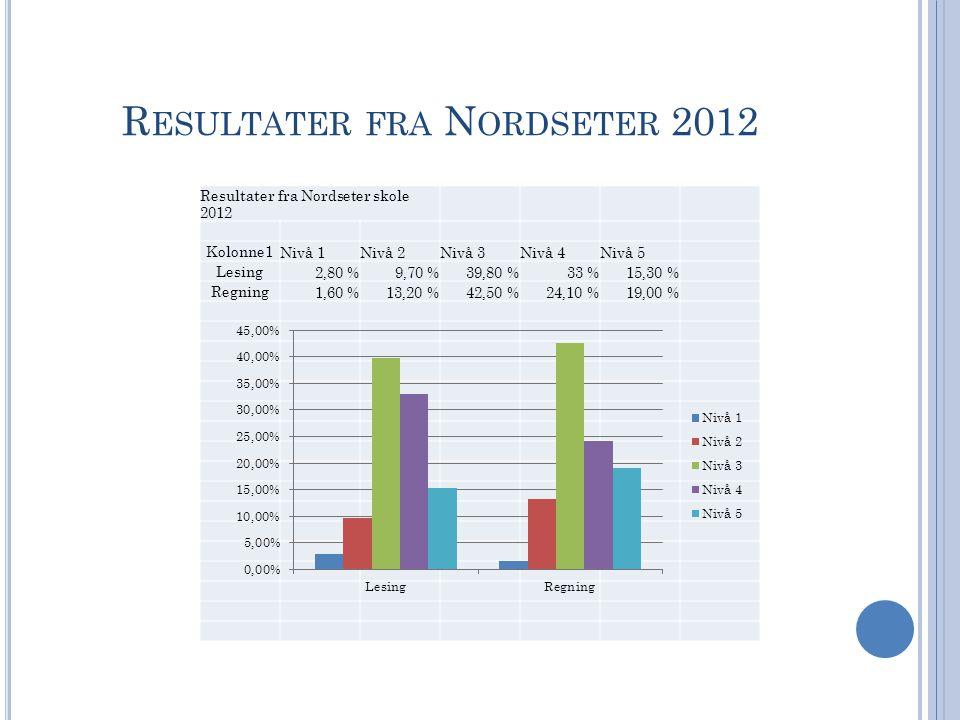 R ESULTATER FRA N ORDSETER 2012 Resultater fra Nordseter skole 2012 Kolonne1 Nivå 1Nivå 2Nivå 3Nivå 4Nivå 5 Lesing 2,80 %9,70 %39,80 %33 %15,30 % Regning 1,60 %13,20 %42,50 %24,10 %19,00 %