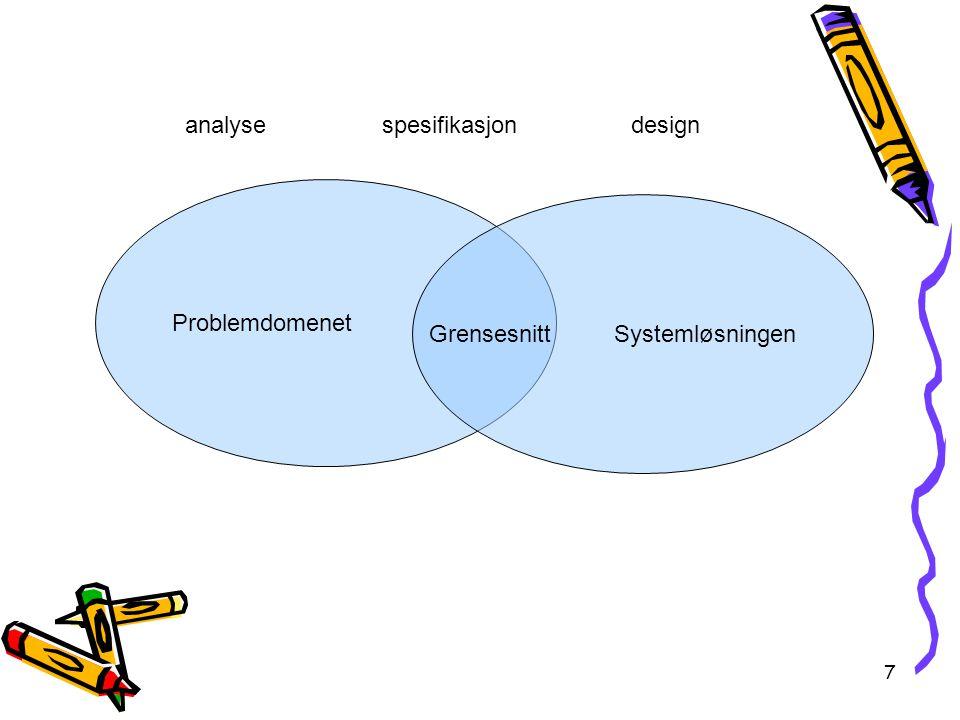 7 Problemdomenet Systemløsningen Grensesnitt analysespesifikasjondesign