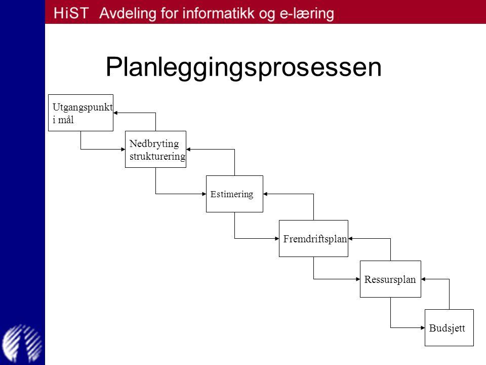 Planleggingsprosessen Utgangspunkt i mål Nedbryting strukturering Estimering Fremdriftsplan Ressursplan Budsjett