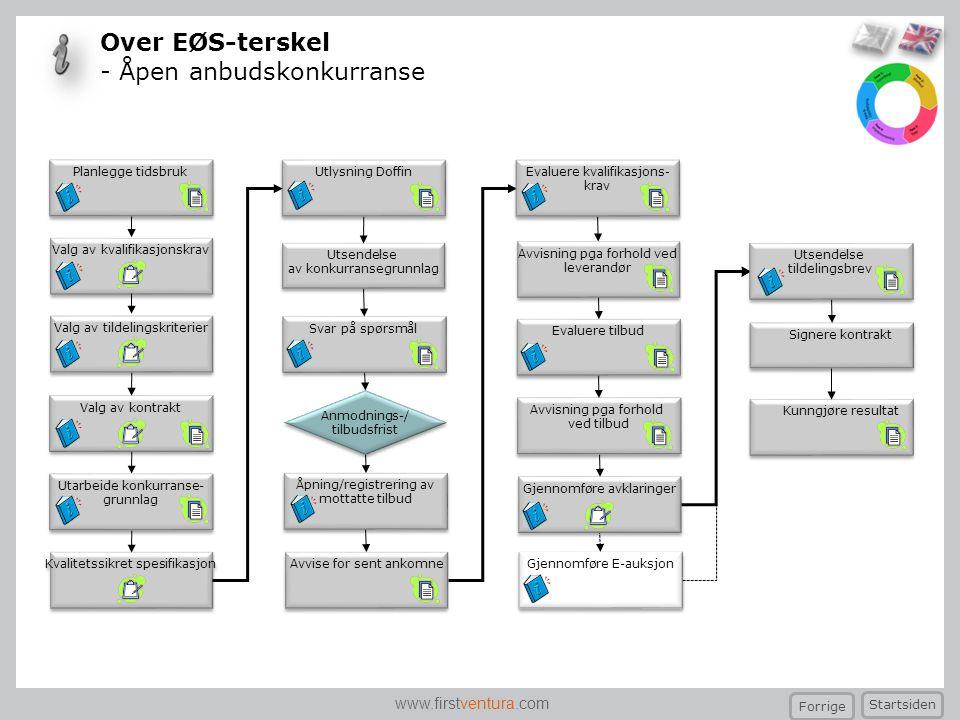 www.firstventura.com Over EØS-terskel - Åpen anbudskonkurranse Planlegge tidsbruk Kvalitetssikret spesifikasjon Valg av kvalifikasjonskrav Utarbeide k