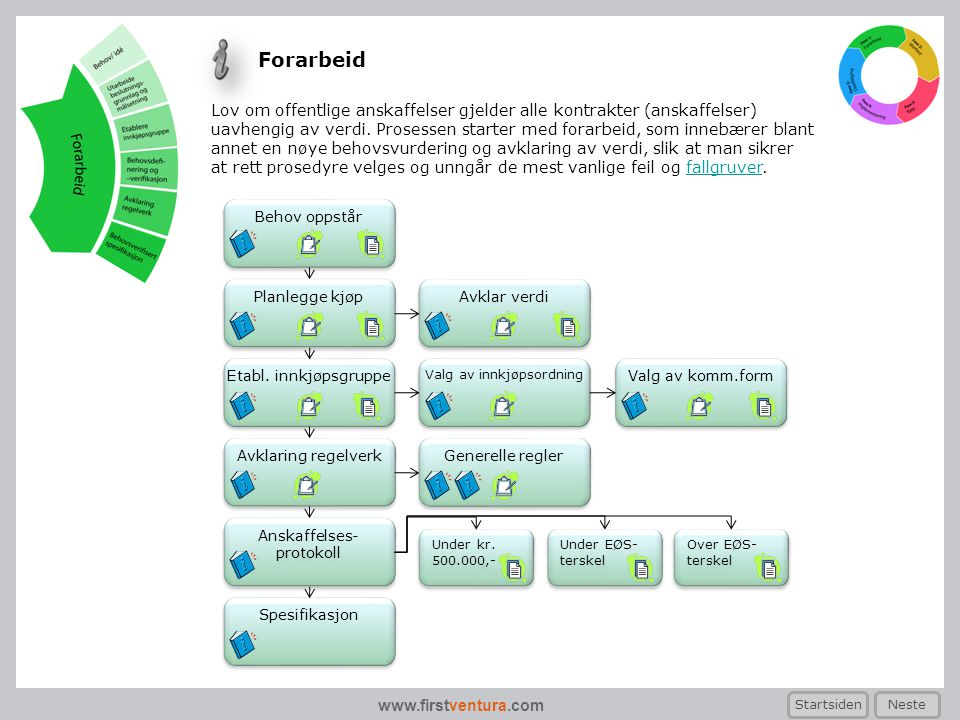 www.firstventura.com Anskaffelses- protokoll Anskaffelses- protokoll Behov oppstår Planlegge kjøp Etabl. innkjøpsgruppe Avklaring regelverk Generelle