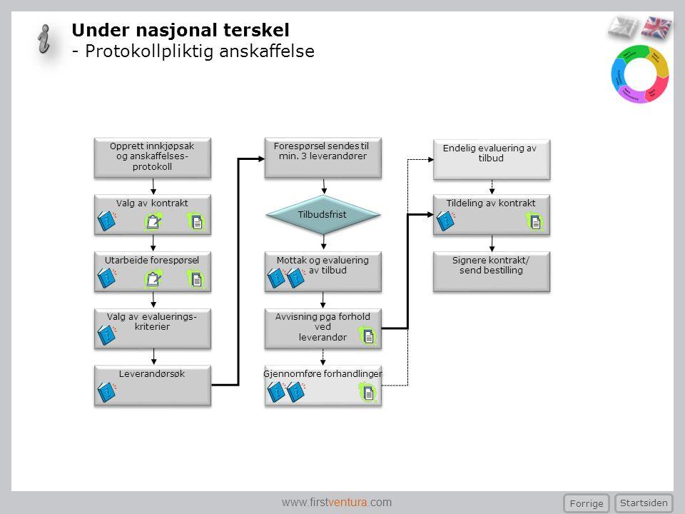 www.firstventura.com Valg av kontrakt Endelig evaluering av tilbud Endelig evaluering av tilbud Signere kontrakt/ send bestilling Signere kontrakt/ se