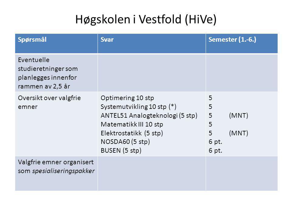 Høgskolen i Vestfold (HiVe) SpørsmålSvarSemester (1.-6.) Eventuelle studieretninger som planlegges innenfor rammen av 2,5 år Oversikt over valgfrie emner Optimering 10 stp Systemutvikling 10 stp (*) ANTEL51 Analogteknologi (5 stp) Matematikk III 10 stp Elektrostatikk (5 stp) NOSDA60 (5 stp) BUSEN (5 stp) 5 5 (MNT) 5 5 (MNT) 6 pt.