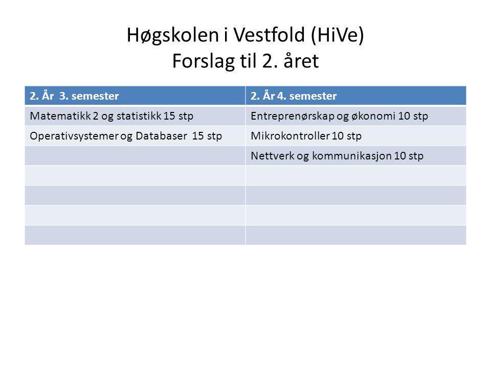 Høgskolen i Vestfold (HiVe) Forslag til 2. året 2.