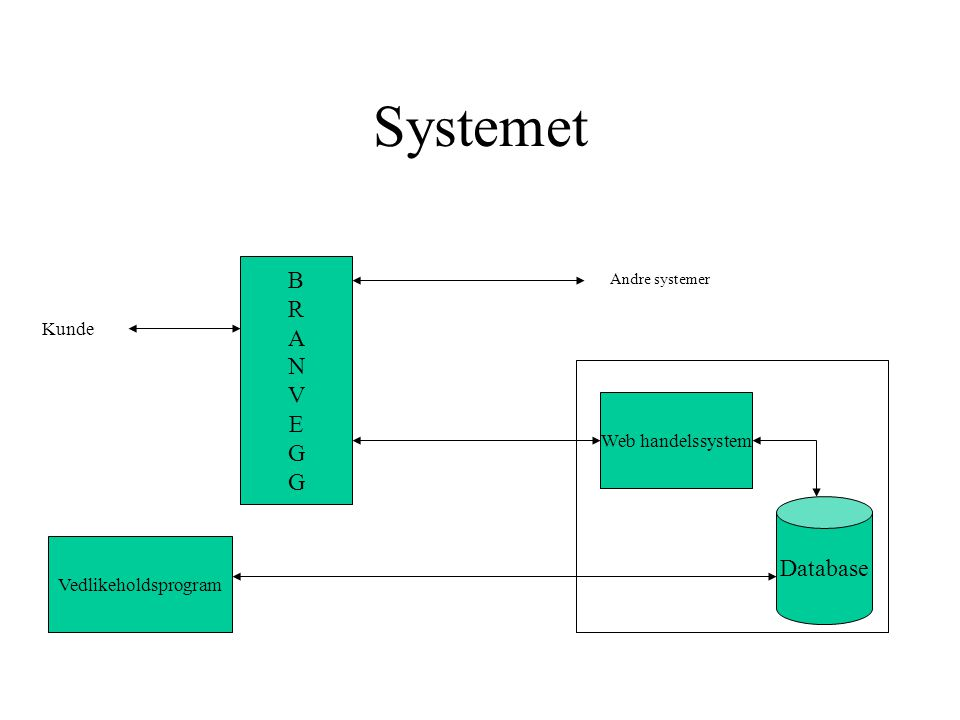 Systemet Database Vedlikeholdsprogram BRANVEGGBRANVEGG Web handelssystem Kunde Andre systemer